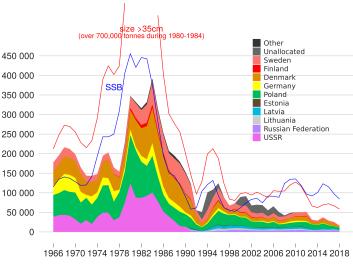 Eastern cod landings by country