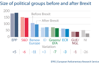 Size of political groups before and after brexit