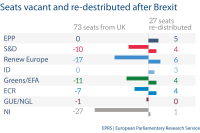Seats vacant redistributed after brexit
