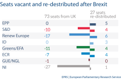 Seats vacant redistributed anfer brexit