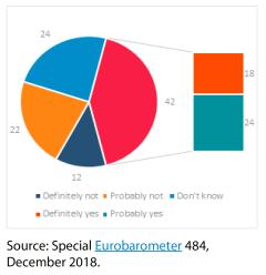 Awareness that Holocaust denial is criminalised in the EU