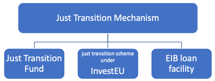 just transition mechanism