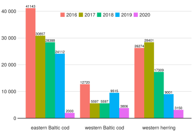 Fishing opportunities for the western herring and Baltic cod stocks
