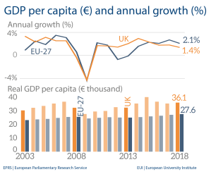 GDP per capita (€) and annual growth (%)