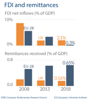 FDI and remittances