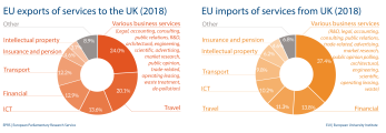 EU imports and exports of services to UK (2018)
