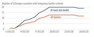 number of schengen countries with temporary border controls