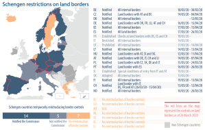 Schengen restrictions on land borders