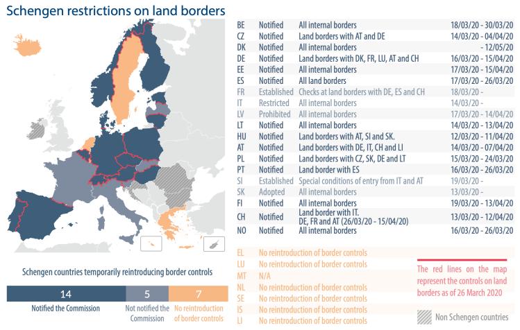 Schengen restrictions on land borders