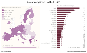 Asylum applicants in the EU-27