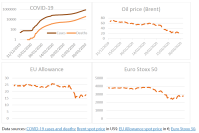 Figure 1 – Development of COVID-19 cases and deaths, oil prices, carbon prices and the euro-area stock market index, January-March 2020.