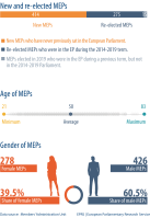 New and re-elected MEPs - Gender of MEPs