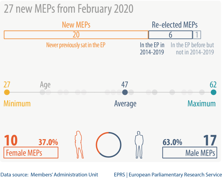 27 new MEPs from February 2020