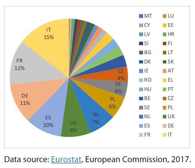 Cultural enterprises in Member States, as % of total EU cultural enterprises