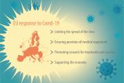 EU response to Covid