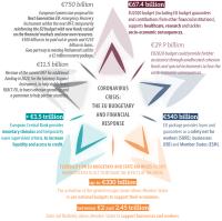 EU budgetary and financial response to the coronavirus