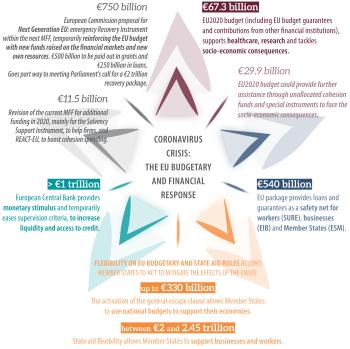 EU_budgetary and financial response-V7-01