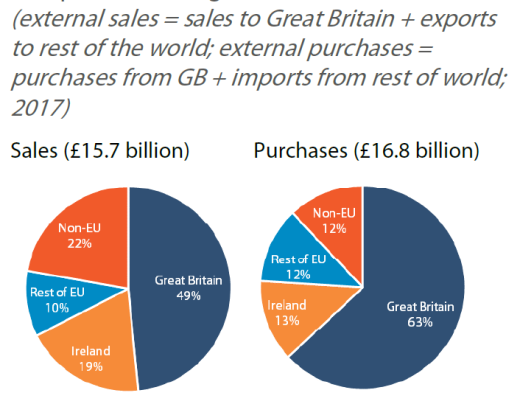 Northern Ireland external sales and purchases of goods
