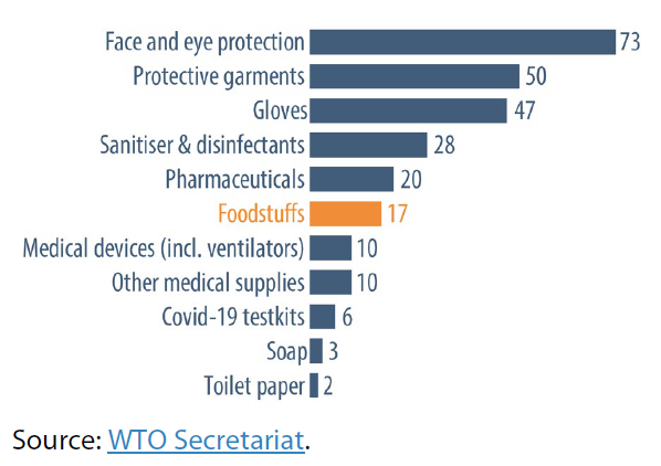 Number of countries and separate customs territories introducing export prohibitions and restrictions, by category of product (as of 22 April 2020)