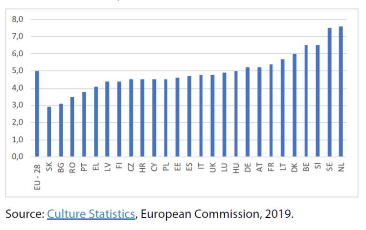 Share of cultural enterprises in all non-financial EU enterprises, 2016, in %