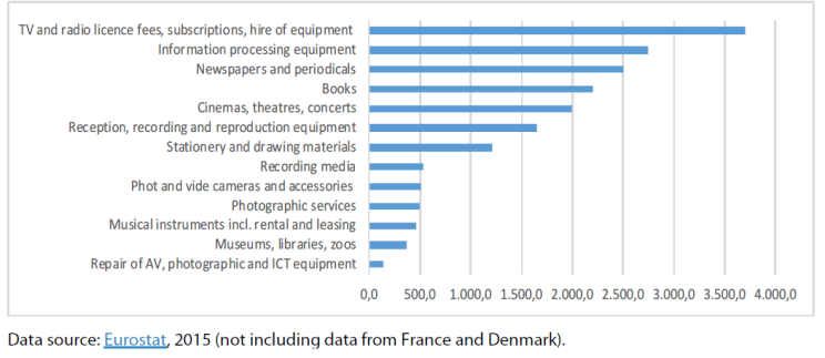Households' expenditure on cultural goods and services by consumption purpose (in purchasing power standard)