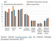 Internet use as a factor in accessing cultural heritage sites