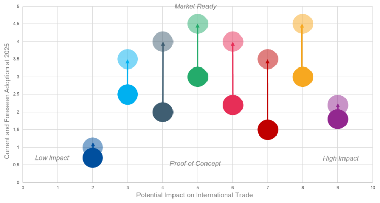 Qualitative assessment of the potential impact and readiness of blockchain applications for trade in 2020 and 2025