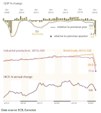 Selected economic indicators, 2008-2020