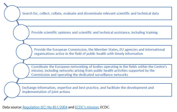 The ECDCs mission as per its Founding Regulation