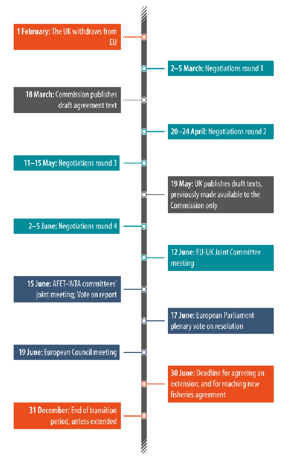 Timeline for negotiations on the future EU-UK relationship, 2020