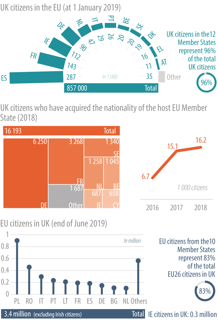 UK citizens in the EU and EU citizens in the UK