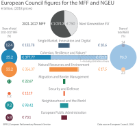 European Council figures for the MFF and NGEU