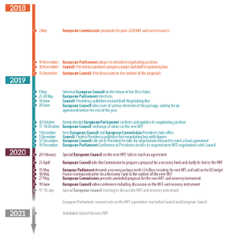Annex 1 − Timeline of the 2021-2027 MFF and NGEU negotiations