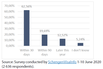 Figure 2 – Within what period from the date entry bans are lifted do you plan to travel to the Schengen countries?