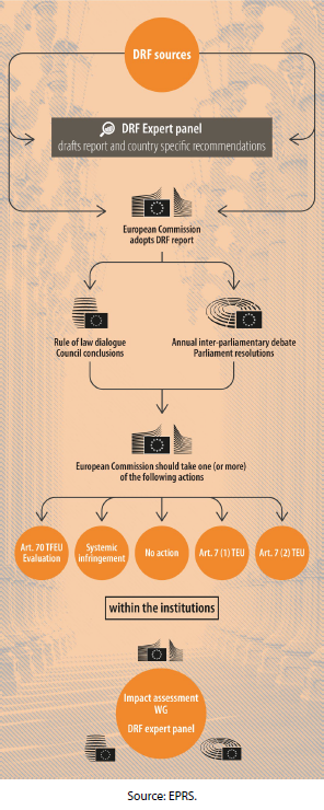 EU pact on democracy, the rule of law and fundamental rights (DRF)