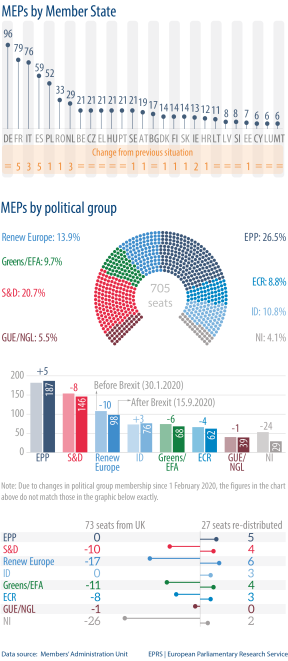 MEPs by political group