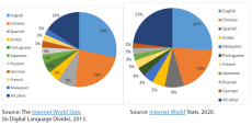 Languages used on the internet by share of internet users in 2013 and 2020