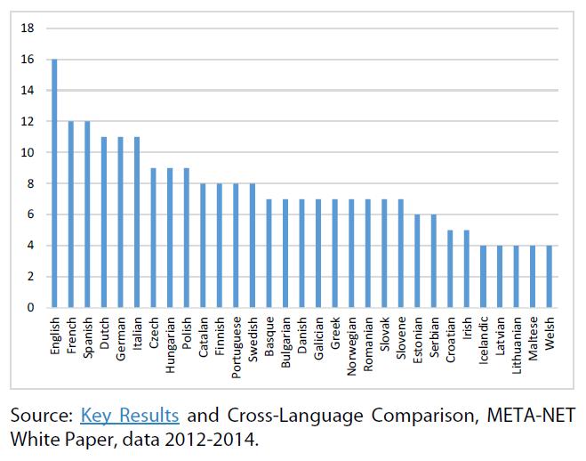 LT coverage of European languages