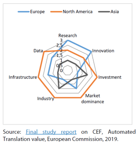 Position of European machine translation market vs North America and Asia