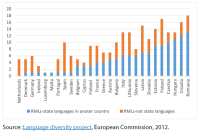 RMLs as state and non-state languages in numbers