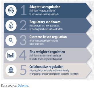 Smart regulation