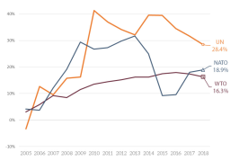 Changes in the IGOs' budgets over time (%, 2005-2018)