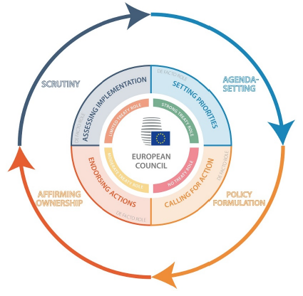 European Council role in the EU policy cycle