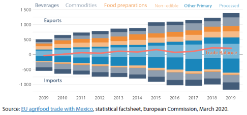 Structure of EU-Mexico trade in agricultural goods (€, billions)