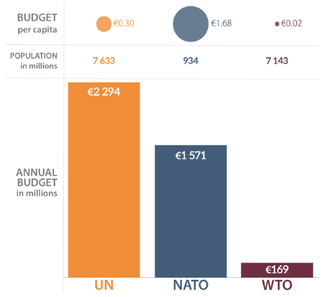 Total budgets and budgets per capita (€, 2018)