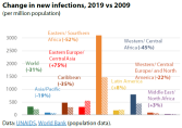 Change in new infections, 2019 vs 2009