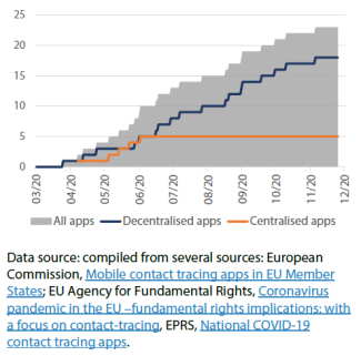 Number of contact tracing apps developed/endorsed by EU Member States