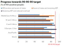 Progress towards 90-90-90 target