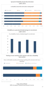 Disability based discrimination