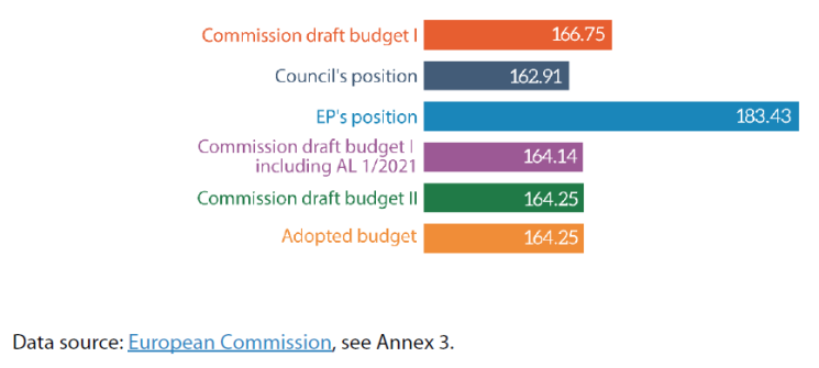 Figure 8 – 2021 EU budget (commitments, € billion, current prices)